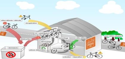 Le nombre d'ateliers vélo participatifs et solidaires explose en France!