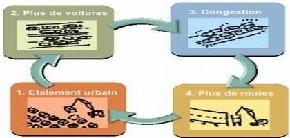 États-Unis : vers la fin d'un modèle basé sur l'étalement urbain ?