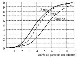 Le mythe des effets positifs de la vitesse en agglomération