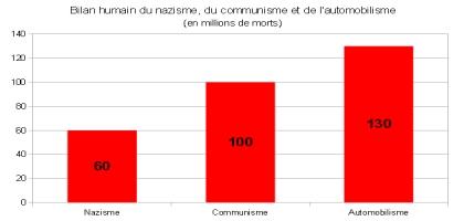 Nazisme, communisme et automobilisme