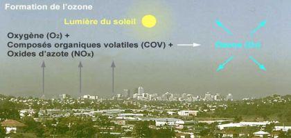 Pollution à l'ozone: prenez votre bagnole!