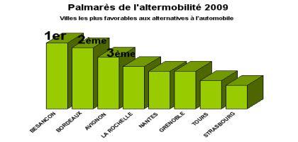 palmares-altermobilite-2009