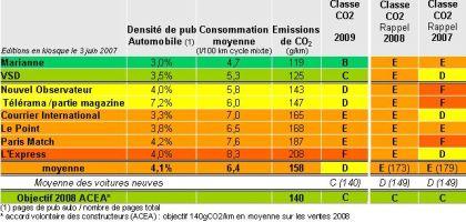 Palmarès 2009 des émissions de CO2 des magazines hebdomadaires