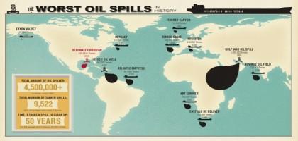 Les pires marées noires de l'histoire