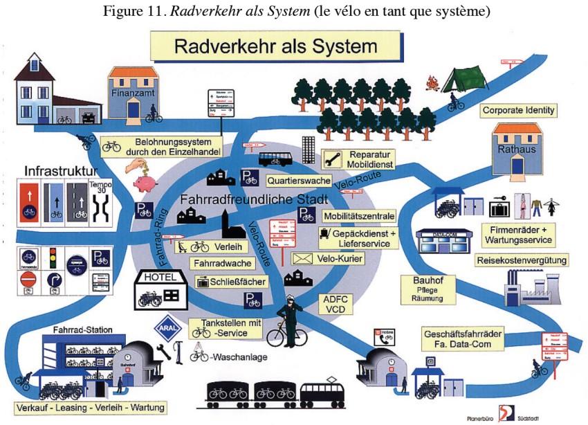 Vélo et politique globale de déplacements durables