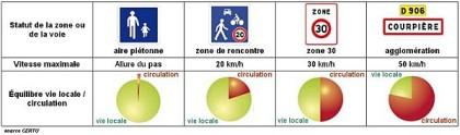 Le concept de ville 30 – Paris se lance ?