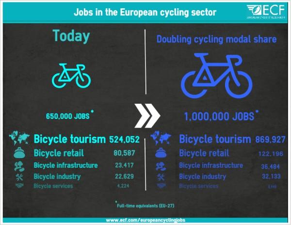 655.000 emplois créés par le marché du vélo
