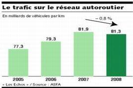 Chute inédite du trafic autoroutier en 2008