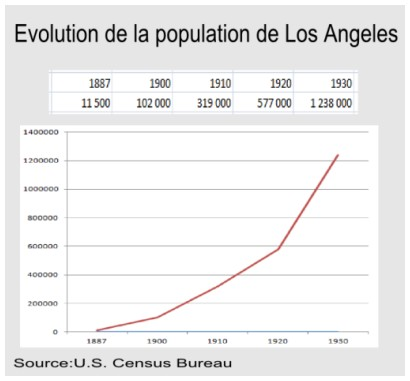 population-los-angeles