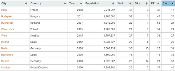 meilleures-villes-mobilite-1-million