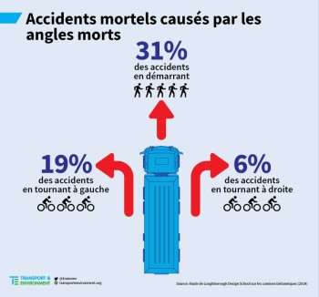 accidentsanglesmorts